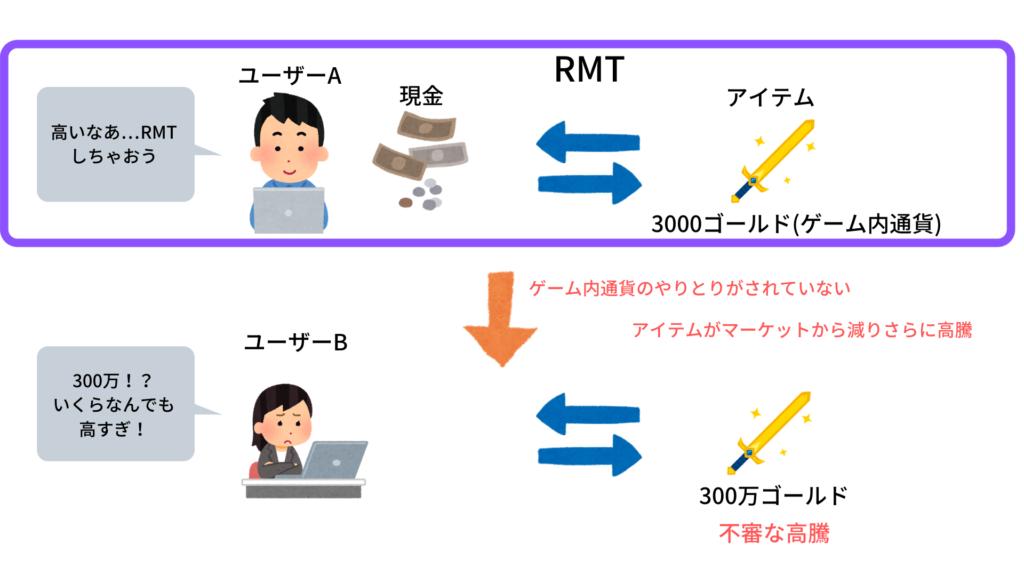 RMTによる不審な高騰の画像