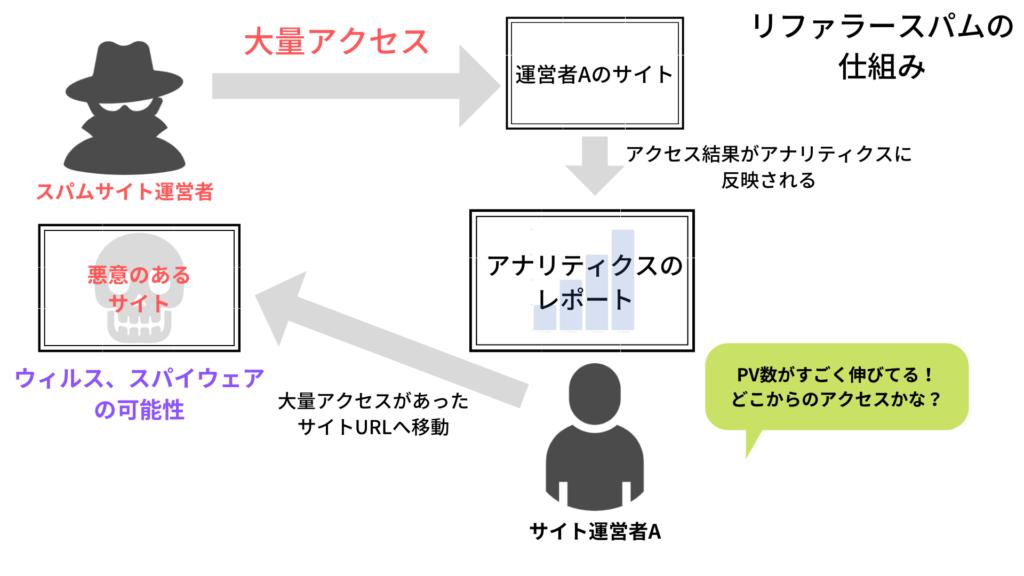 リファラースパムの図解