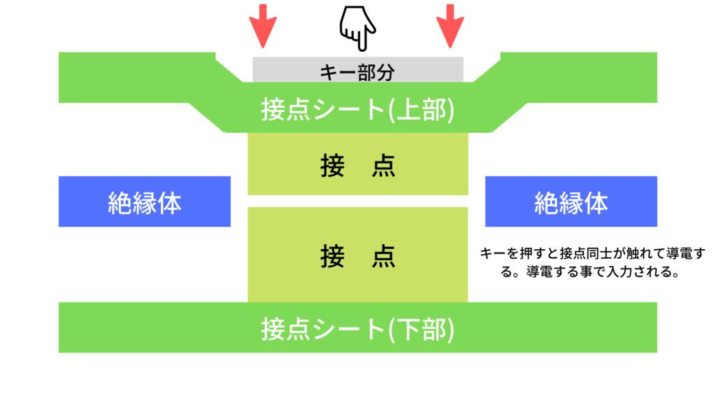 メンブレンキーボードの構造図解