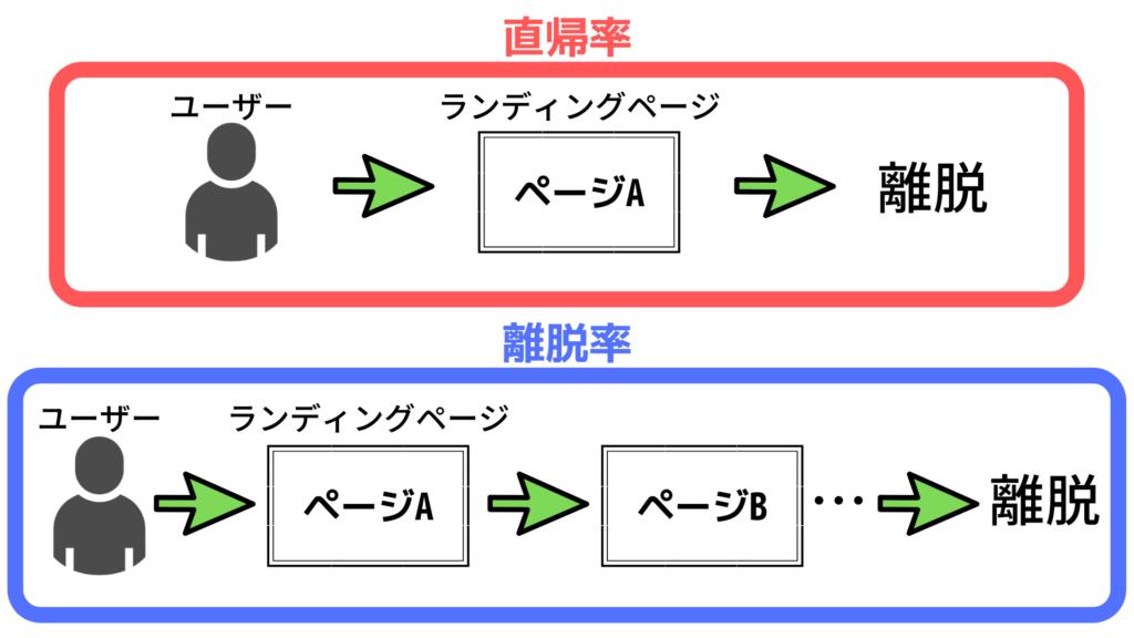 直帰率と離脱率の違い画像
