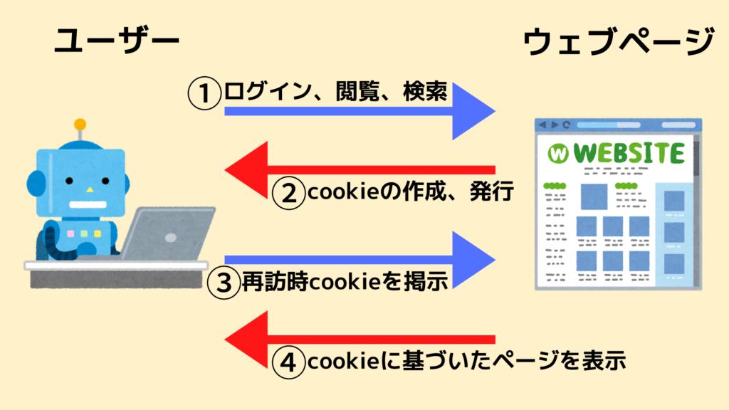 cookieの仕組み図解